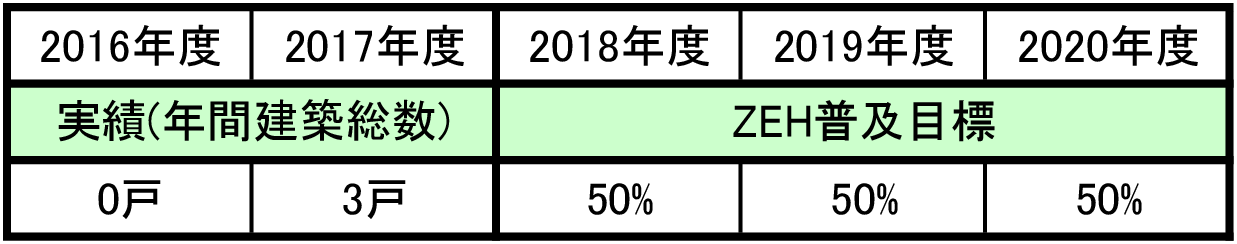 ZEH普及目標と実績表